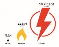 Der Strompreis blockiert die Wärmewende